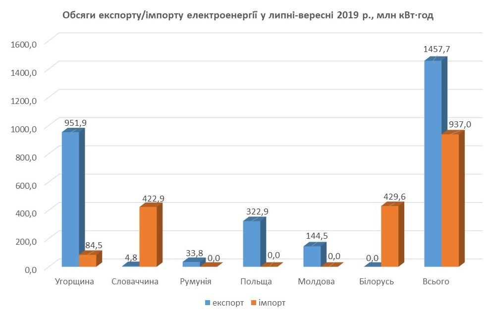 Імпорт та експорт електроенергії